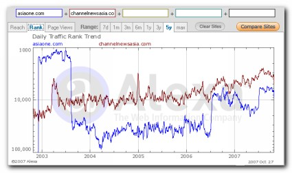 AsiaOne.com vs ChannelNewsAsia.com Traffic Ranking
